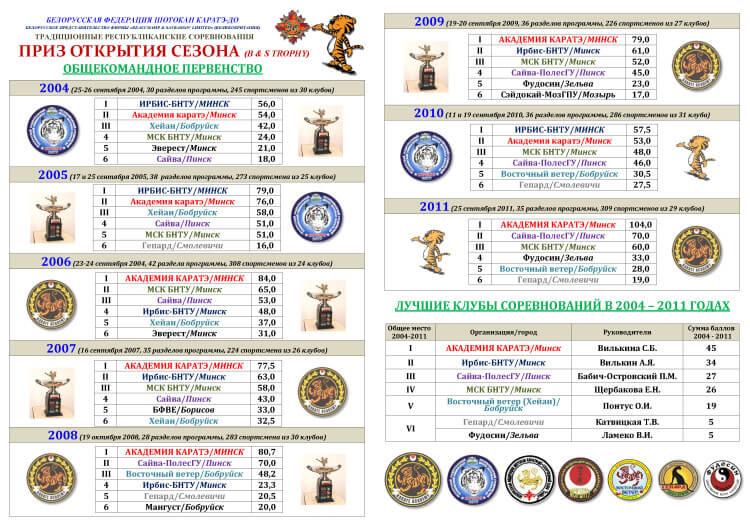 00 ПОС 2004-2011 Лучшие клубы