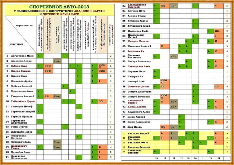 Спортивное лето-2013 АК участники