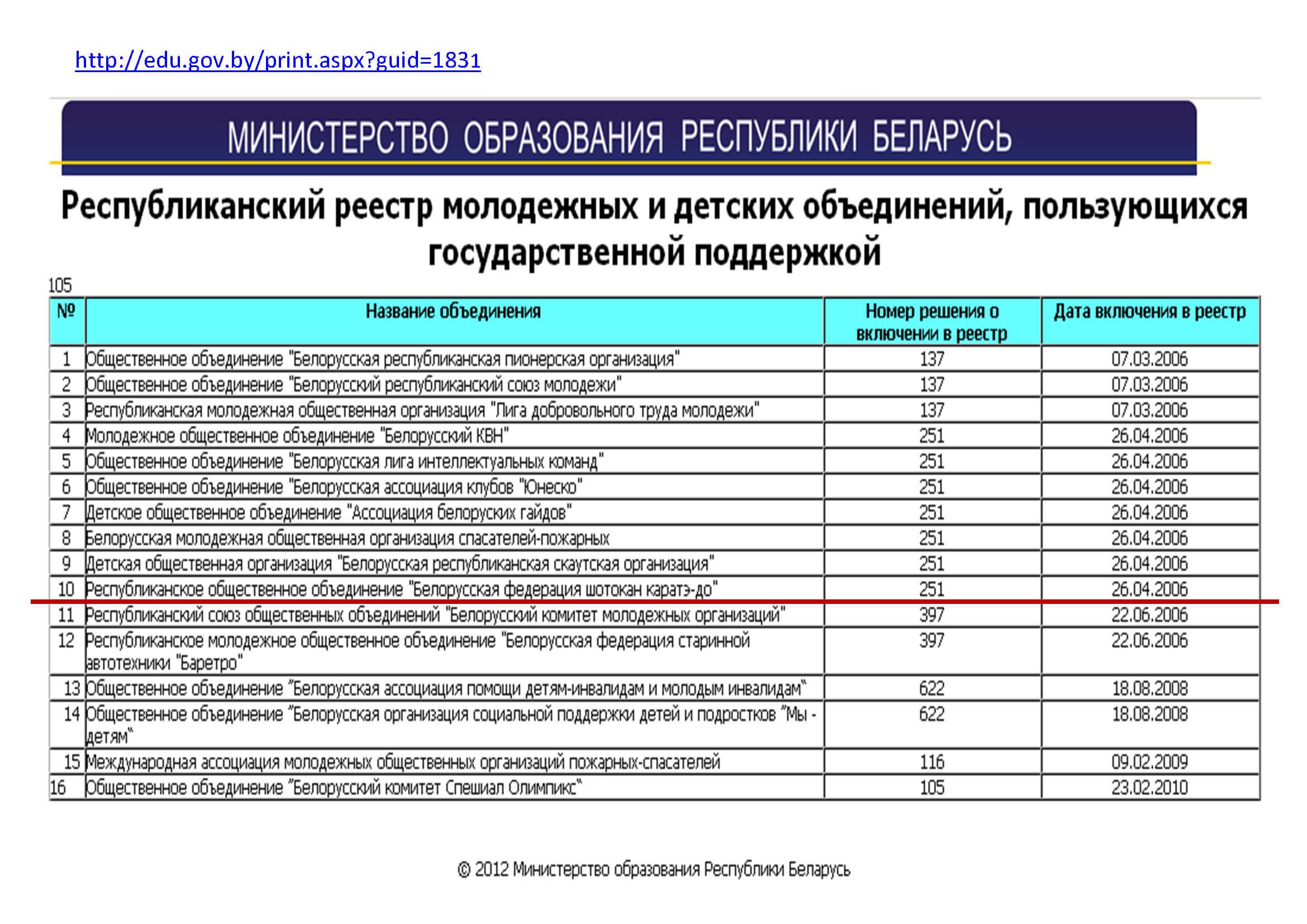 Реестр общественных объединений 2012
