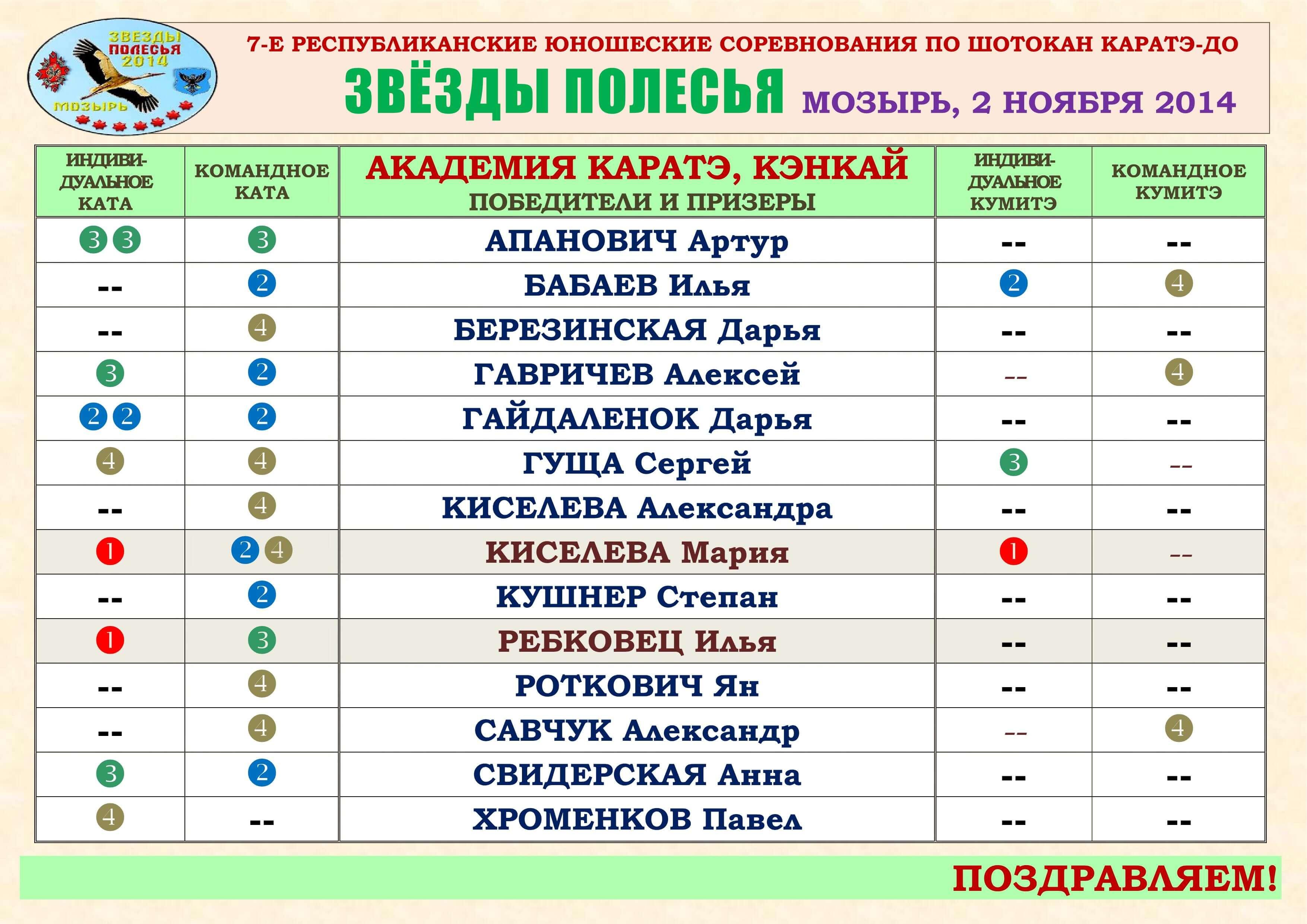 Мозырь-2014 АК поздравления