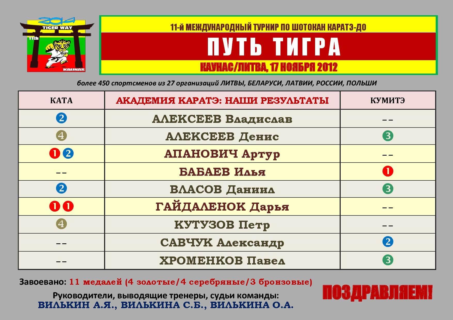 Каунас-2012 АК Поздравление