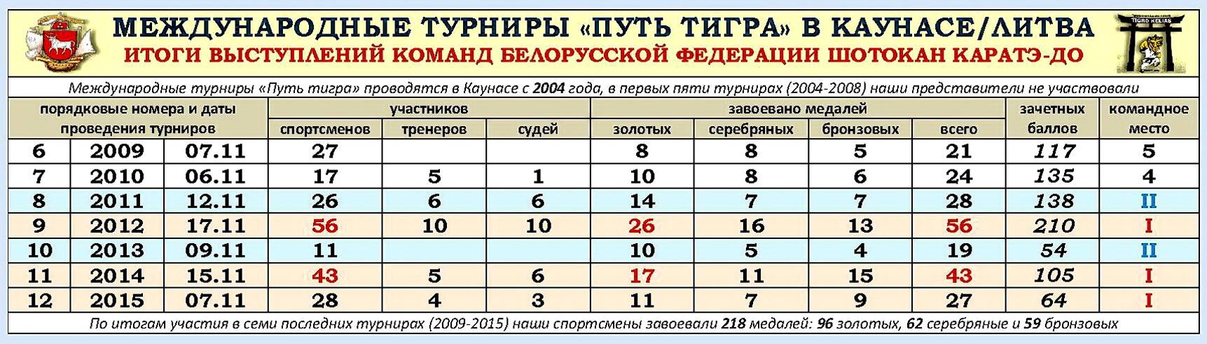 Путь тигра 2009-2015 Участие БФШК