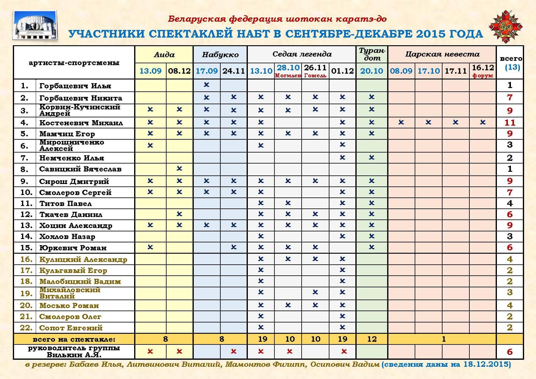 НАБТ 2015 09-12 Участники БФШК