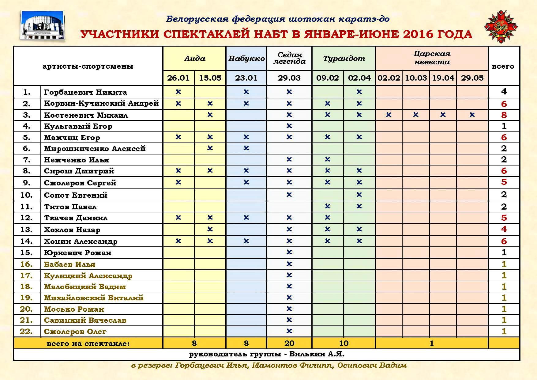 НАБТ 2016 01-06 Участники БФШК